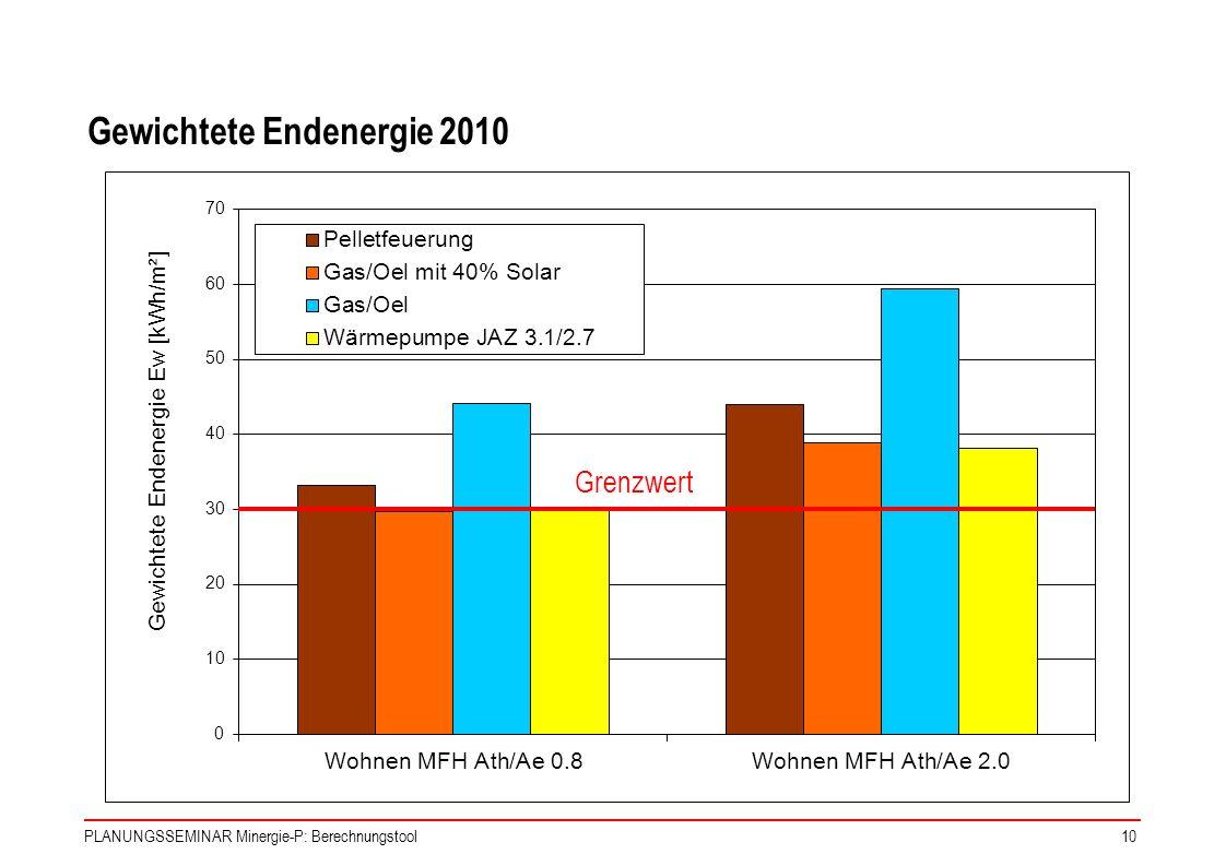 Gewichtete Endenergie 2010