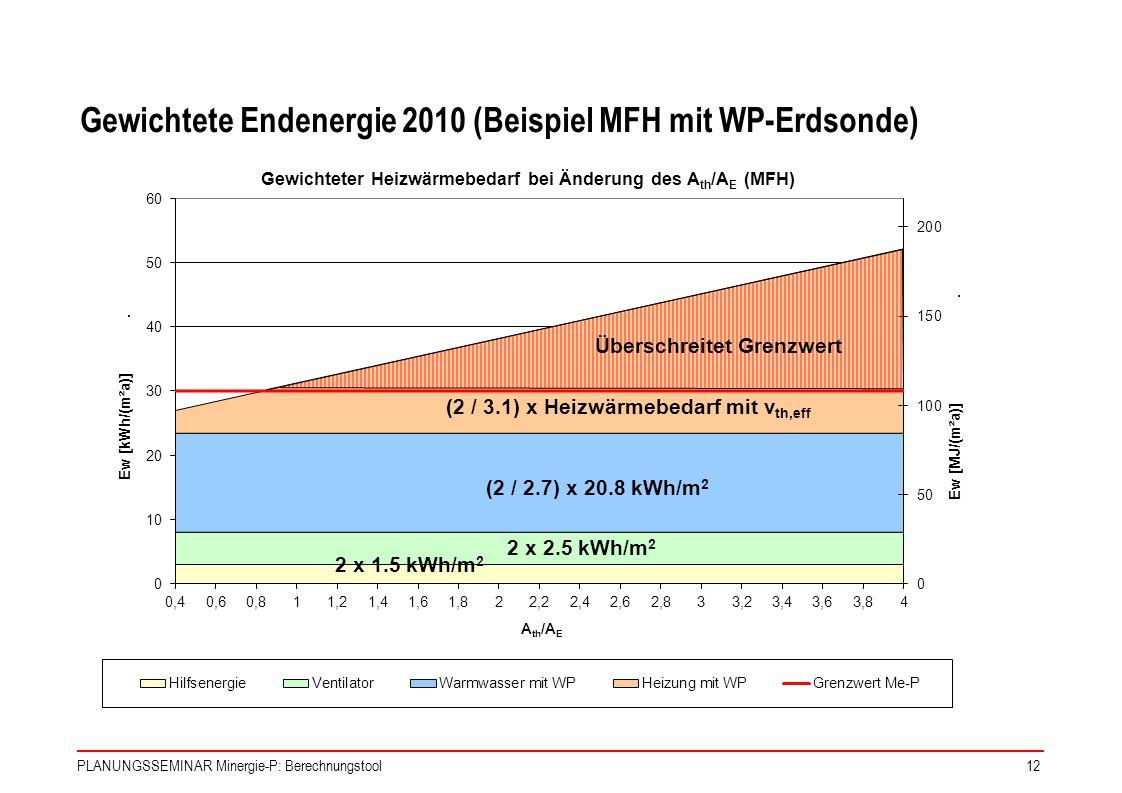 Gewichtete Endenergie 2010 (Beispiel MFH mit WP-Erdsonde)