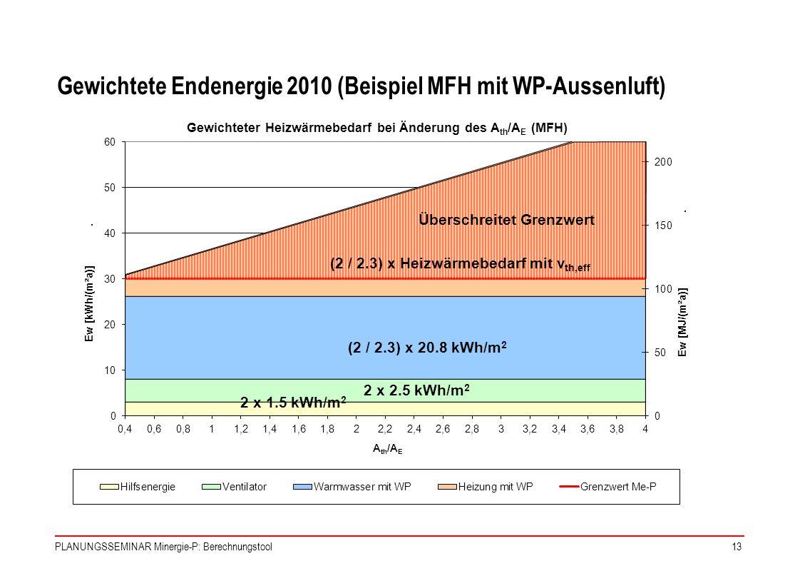Gewichtete Endenergie 2010 (Beispiel MFH mit WP-Aussenluft)