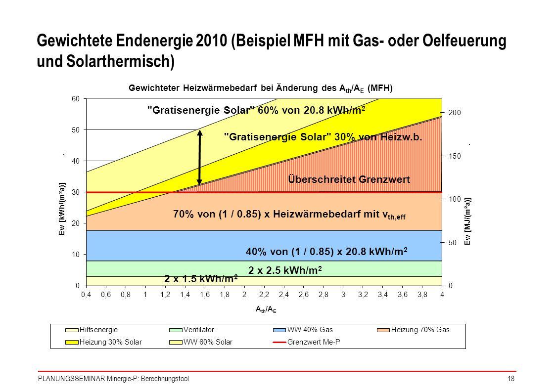 Gewichtete Endenergie 2010 (Beispiel MFH mit Gas- oder Oelfeuerung und Solarthermisch)