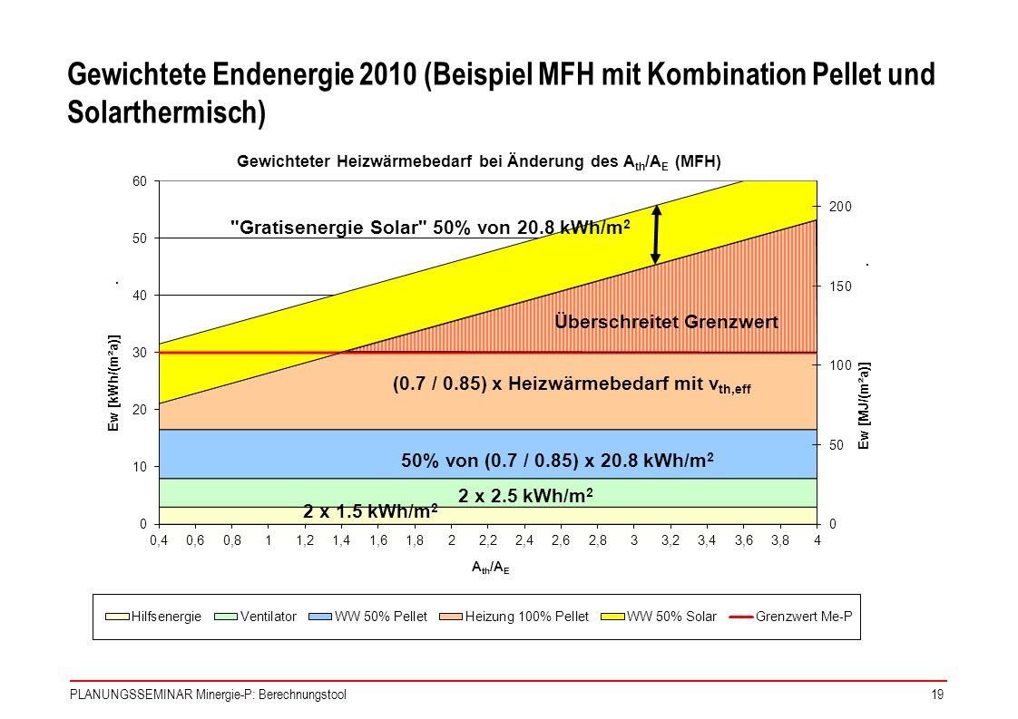 Gewichtete Endenergie 2010 (Beispiel MFH mit Kombination Pellet und Solarthermisch)