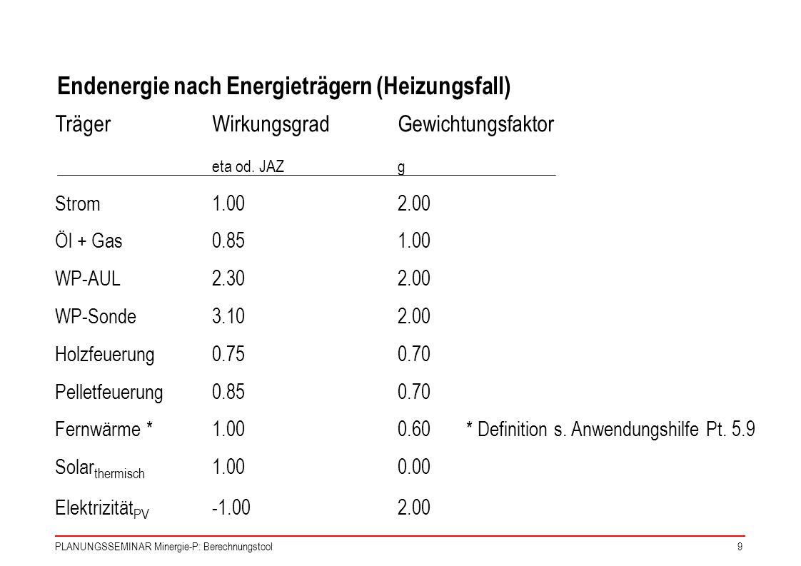 Endenergie nach Energieträgern (Heizungsfall)
