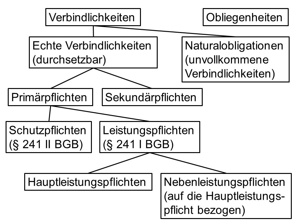 Verbindlichkeiten Obliegenheiten. Echte Verbindlichkeiten (durchsetzbar) Naturalobligationen (unvollkommene Verbindlichkeiten)