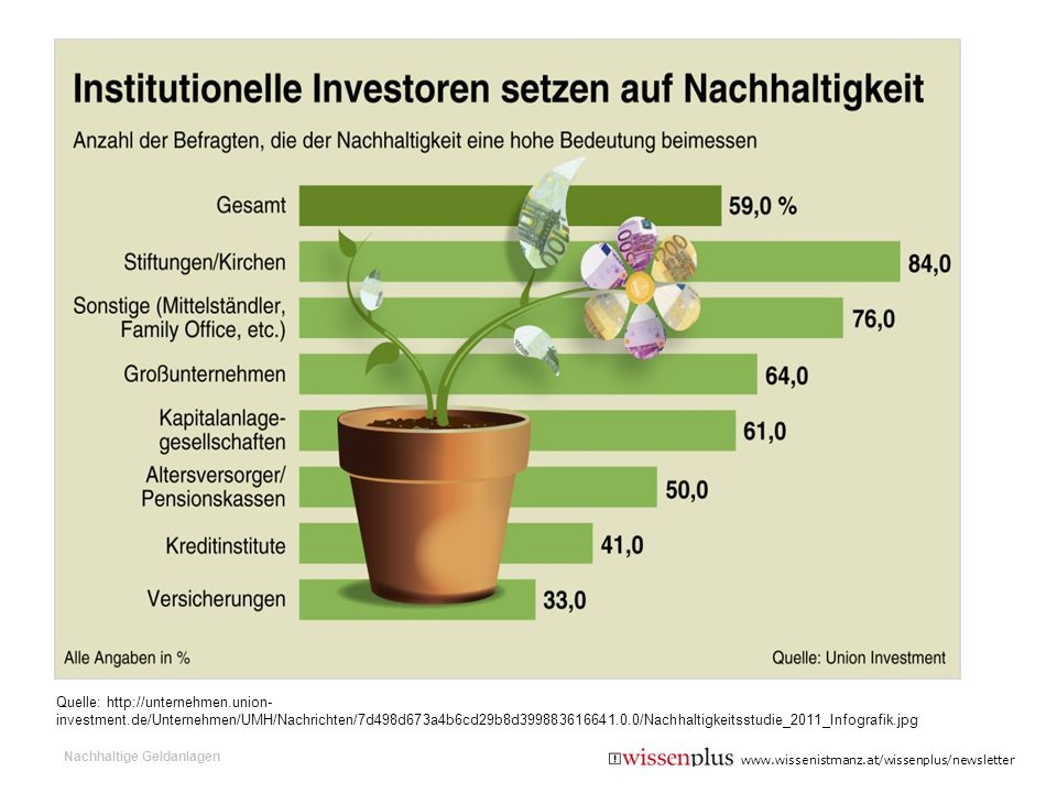 Quelle: http://unternehmen. union-investment
