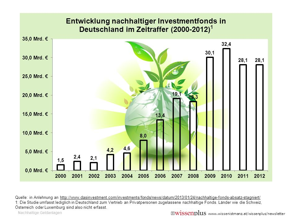 Quelle: in Anlehnung an http://www. dasinvestment