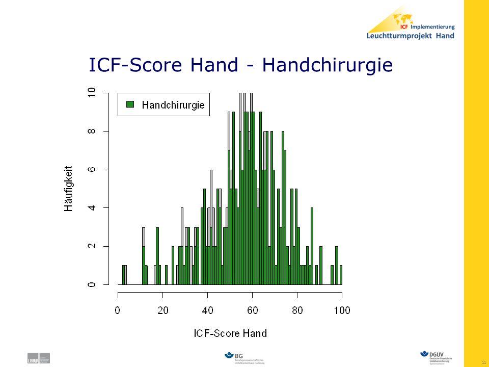 ICF-Score Hand - Handchirurgie