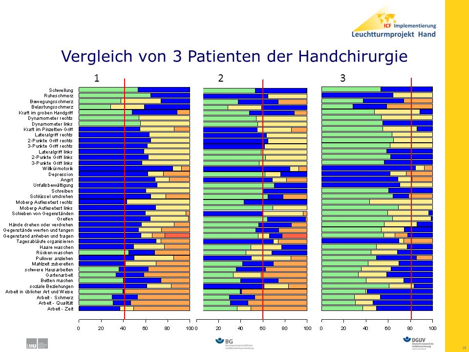 Vergleich von 3 Patienten der Handchirurgie