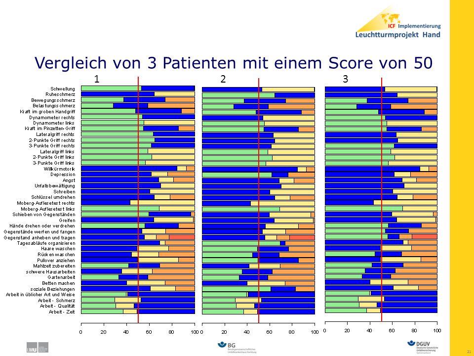 Vergleich von 3 Patienten mit einem Score von 50
