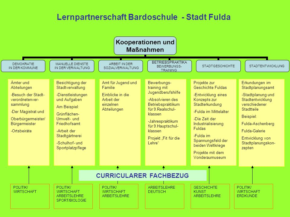 Lernpartnerschaft Bardoschule - Stadt Fulda