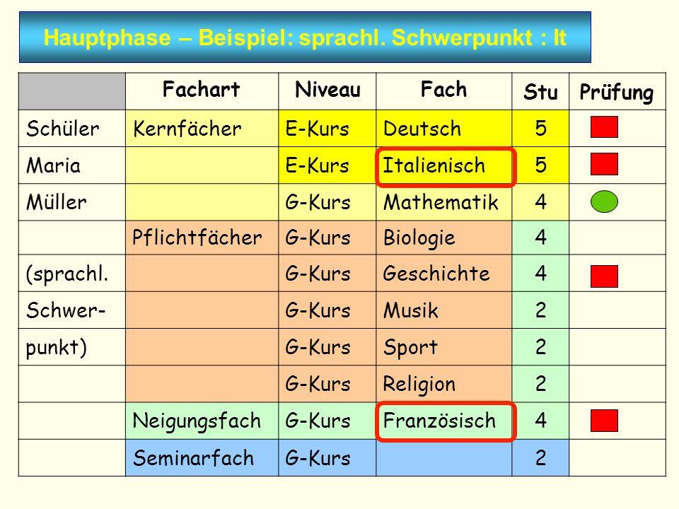 Hauptphase – Beispiel: sprachl. Schwerpunkt : It