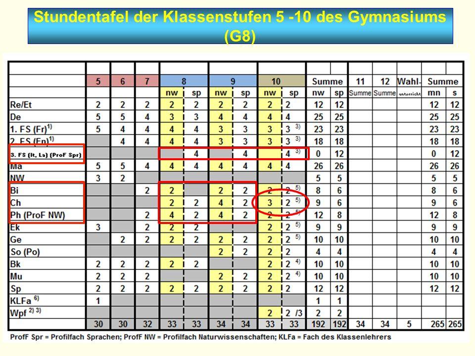 Stundentafel der Klassenstufen 5 -10 des Gymnasiums (G8)