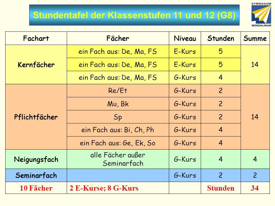 Stundentafel der Klassenstufen 11 und 12 (G8)