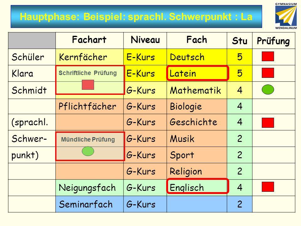 Hauptphase: Beispiel: sprachl. Schwerpunkt : La