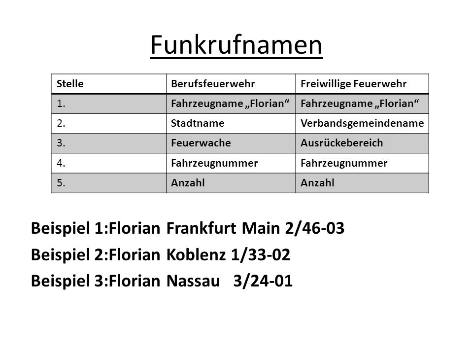 "Funkrufnamen Stelle. Berufsfeuerwehr. Freiwillige Feuerwehr. 1. Fahrzeugname ""Florian 2. Stadtname."