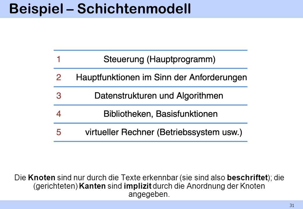 Beispiel – Schichtenmodell