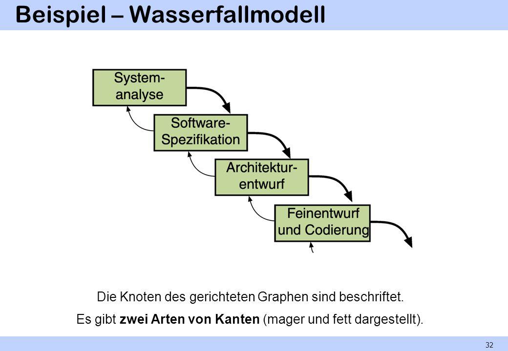 Beispiel – Wasserfallmodell