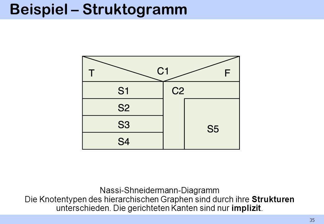 Beispiel – Struktogramm