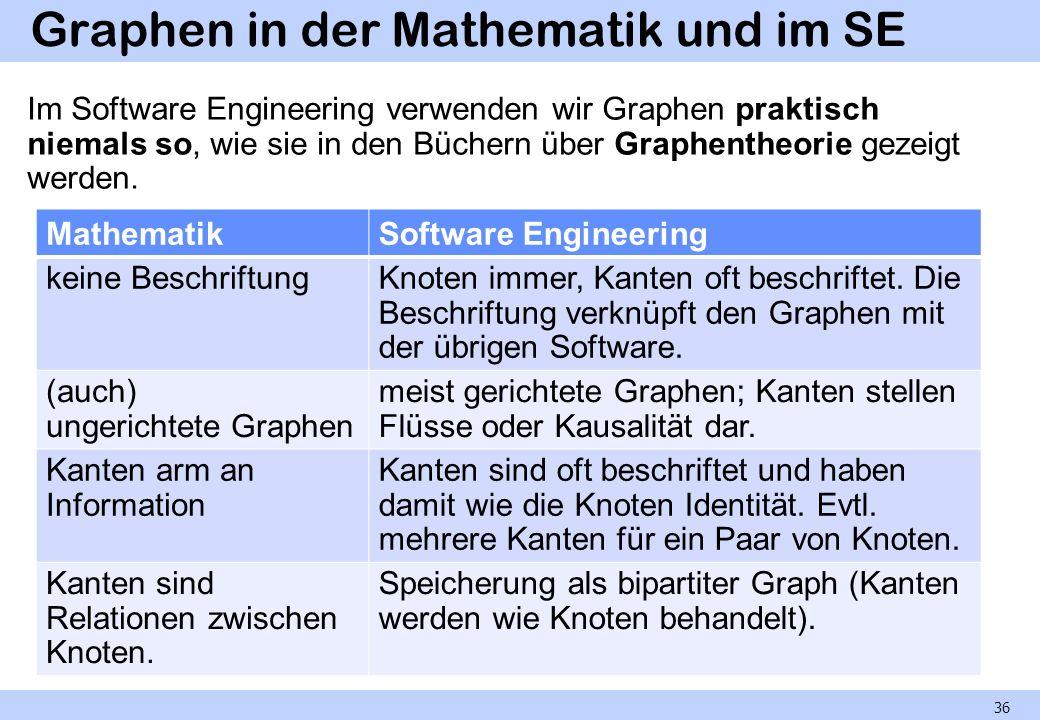 Graphen in der Mathematik und im SE