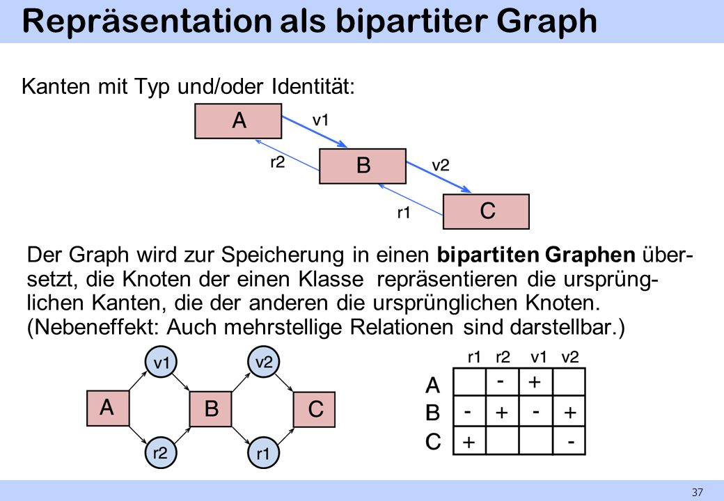 Repräsentation als bipartiter Graph