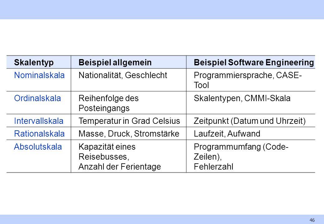 Skalentyp Beispiel allgemein. Beispiel Software Engineering. Nominalskala. Nationalität, Geschlecht.