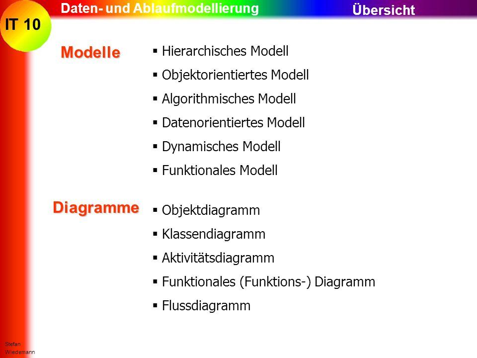 Modelle Diagramme Daten- und Ablaufmodellierung Übersicht