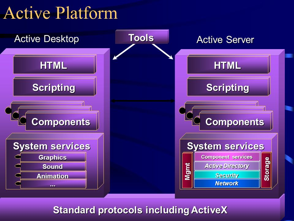 Standard protocols including ActiveX
