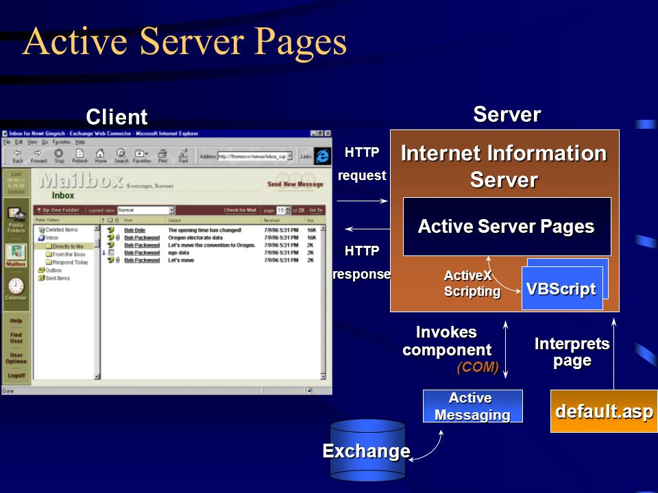 Active Server Pages Server Client Internet Information Server