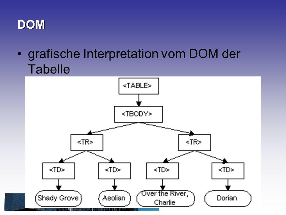 grafische Interpretation vom DOM der Tabelle