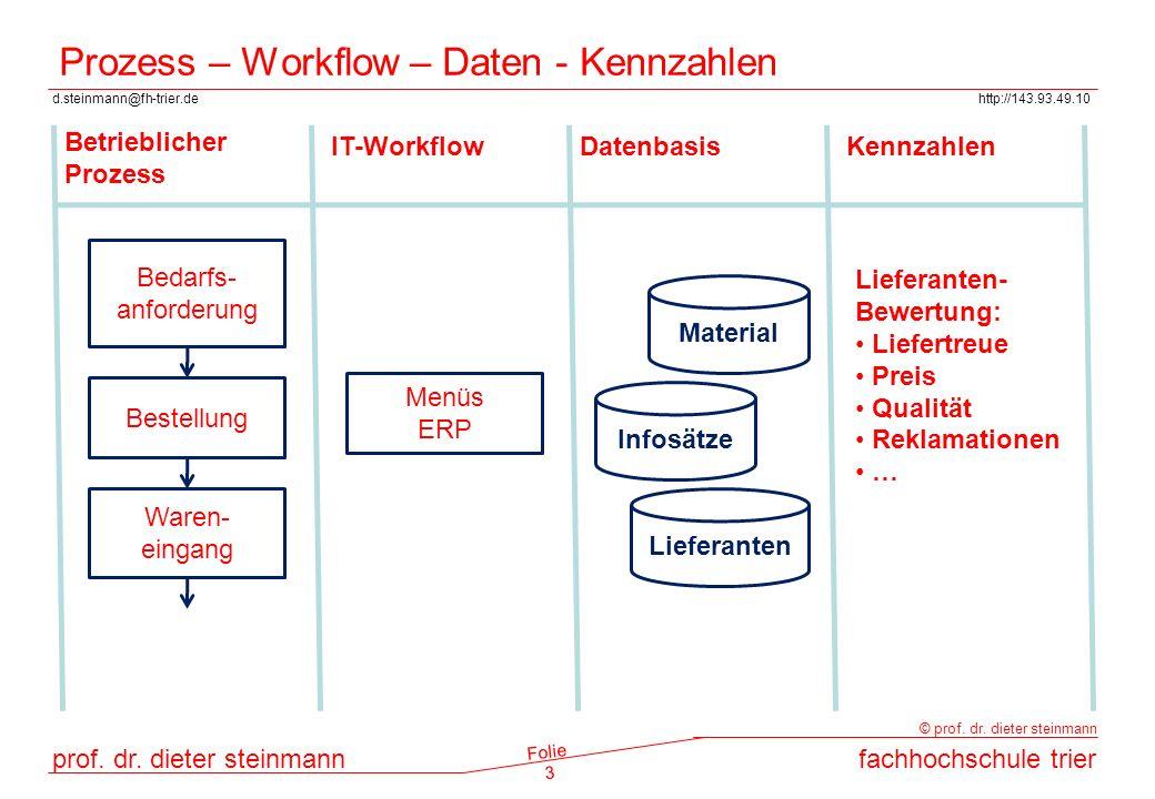 Prozess – Workflow – Daten - Kennzahlen