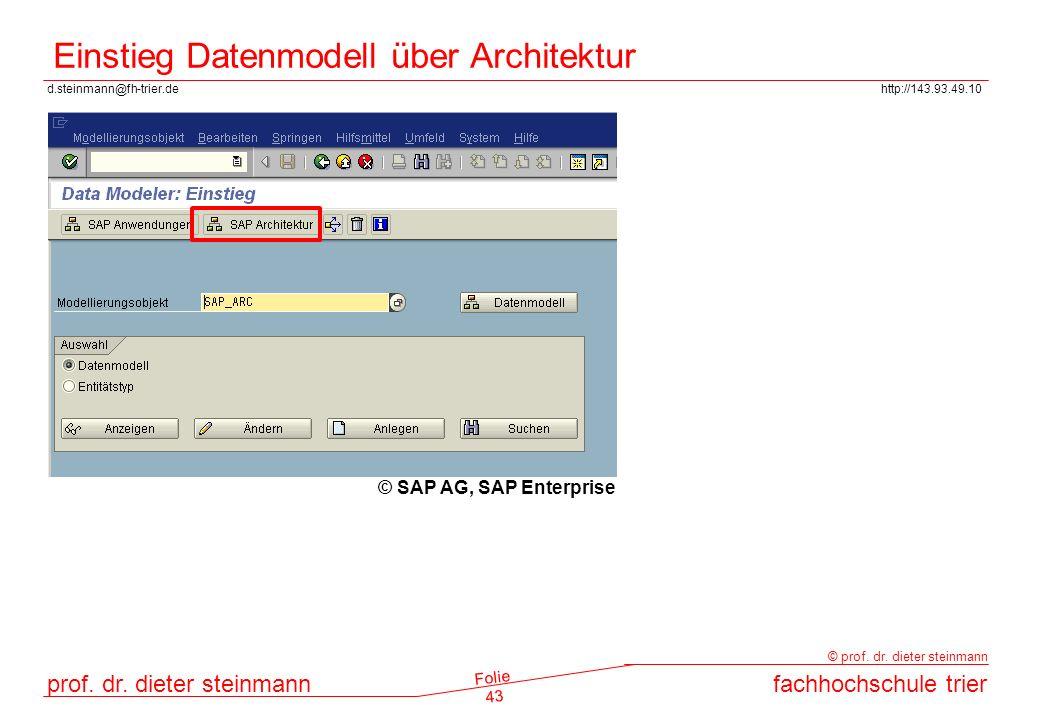 Einstieg Datenmodell über Architektur