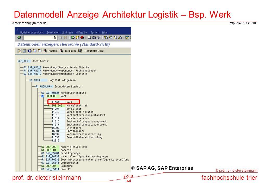 Datenmodell Anzeige Architektur Logistik – Bsp. Werk