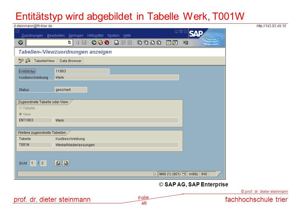 Entitätstyp wird abgebildet in Tabelle Werk, T001W