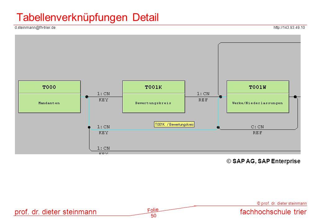Tabellenverknüpfungen Detail