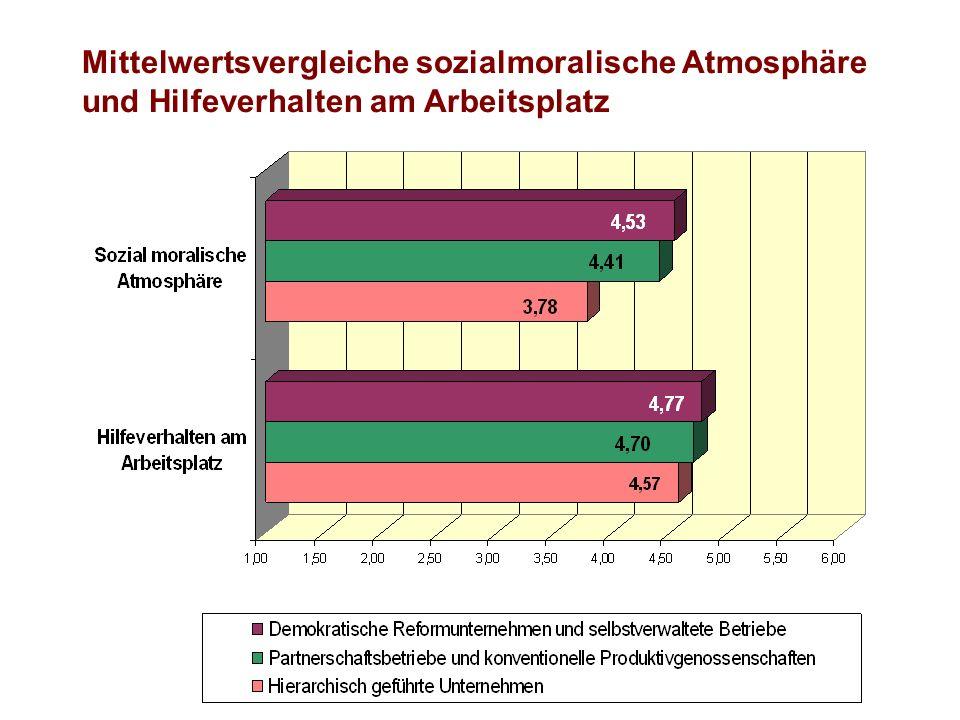 Mittelwertsvergleiche sozialmoralische Atmosphäre und Hilfeverhalten am Arbeitsplatz