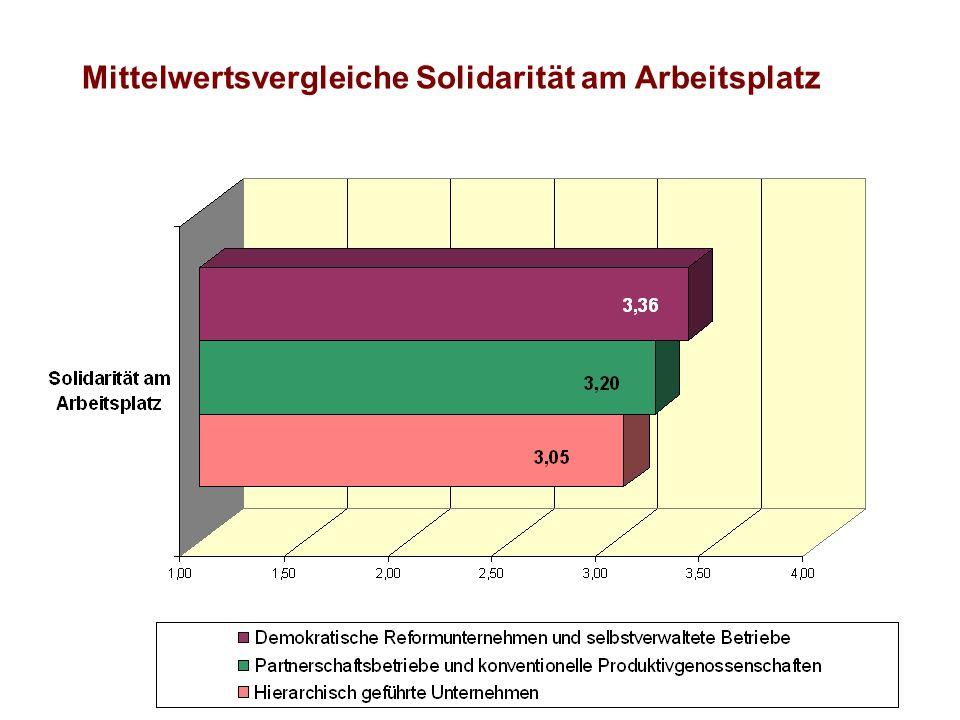 Mittelwertsvergleiche Solidarität am Arbeitsplatz