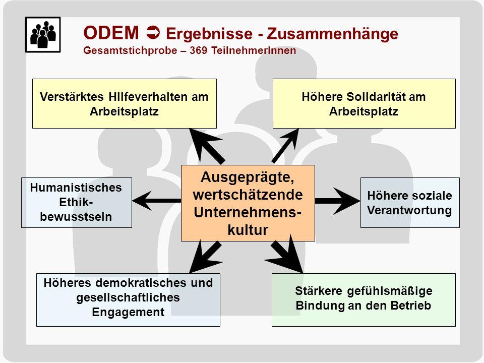 ODEM  Ergebnisse - Zusammenhänge Gesamtstichprobe – 369 TeilnehmerInnen