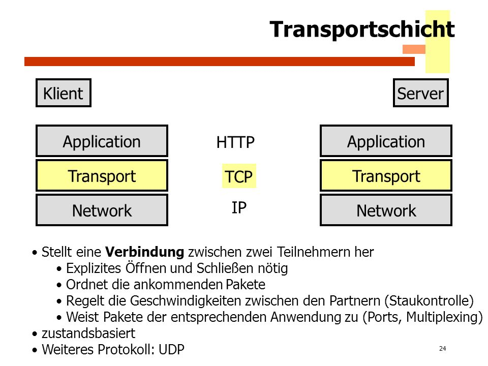 Transportschicht Klient Server Application Application HTTP Transport