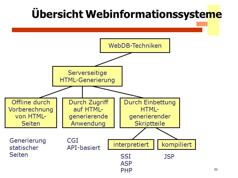 Übersicht Webinformationssysteme