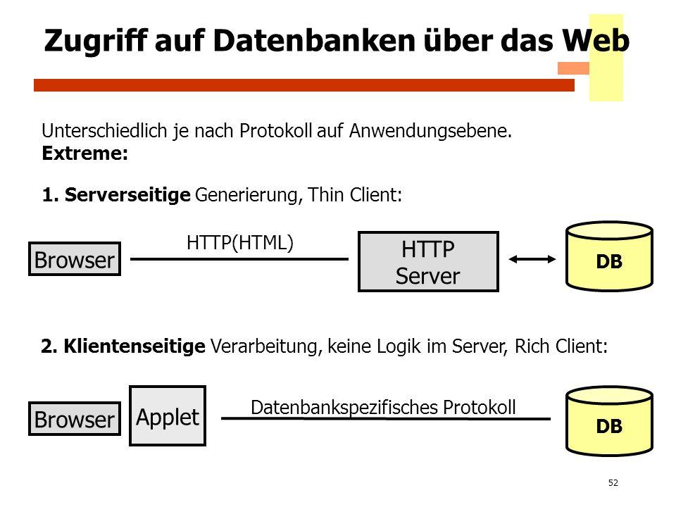 Zugriff auf Datenbanken über das Web