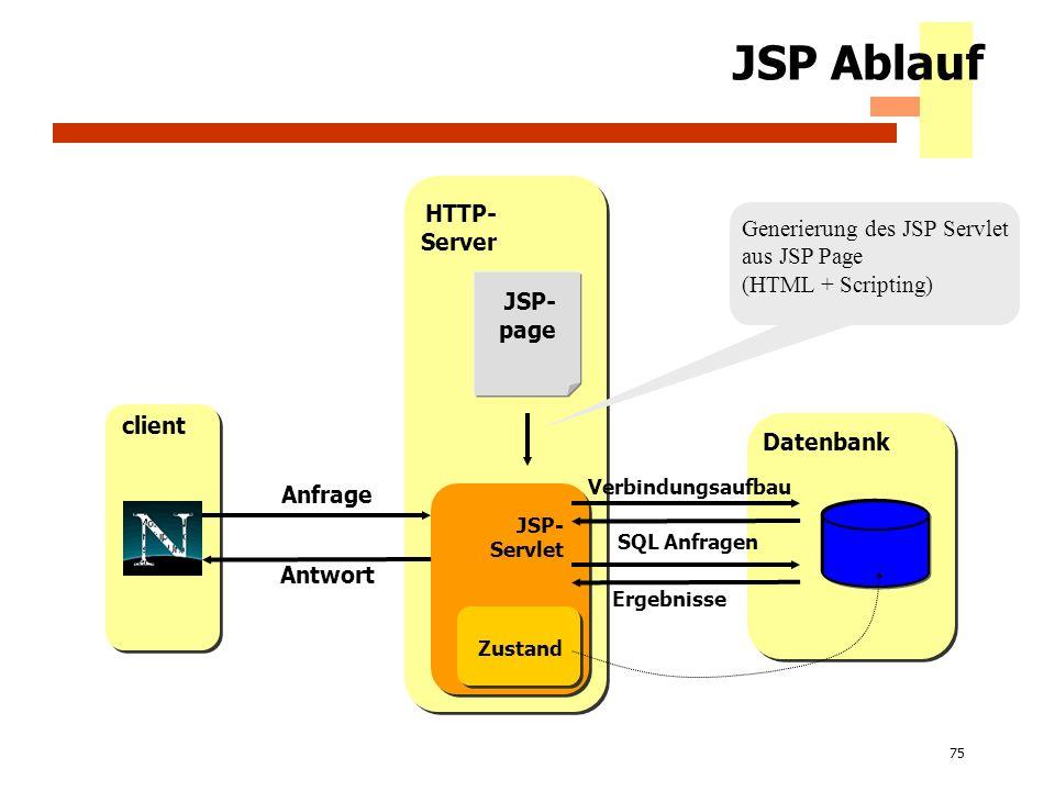 JSP Ablauf HTTP- Server Generierung des JSP Servlet aus JSP Page