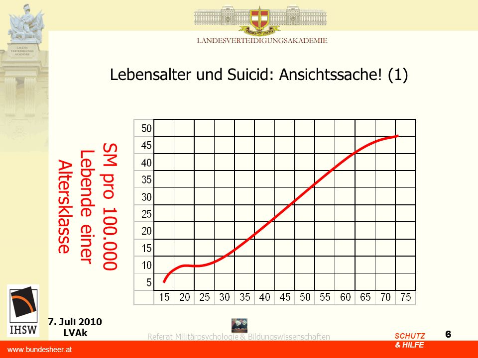 Lebensalter und Suicid: Ansichtssache! (1)