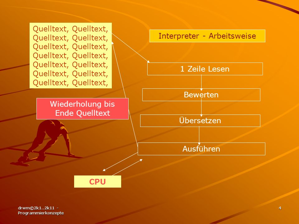 Interpreter - Arbeitsweise