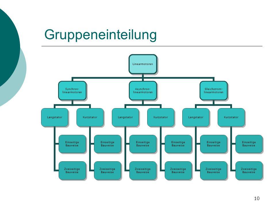 Gruppeneinteilung Ev. Zeigen => Sonst löschen