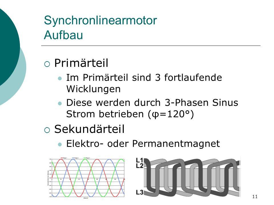Synchronlinearmotor Aufbau