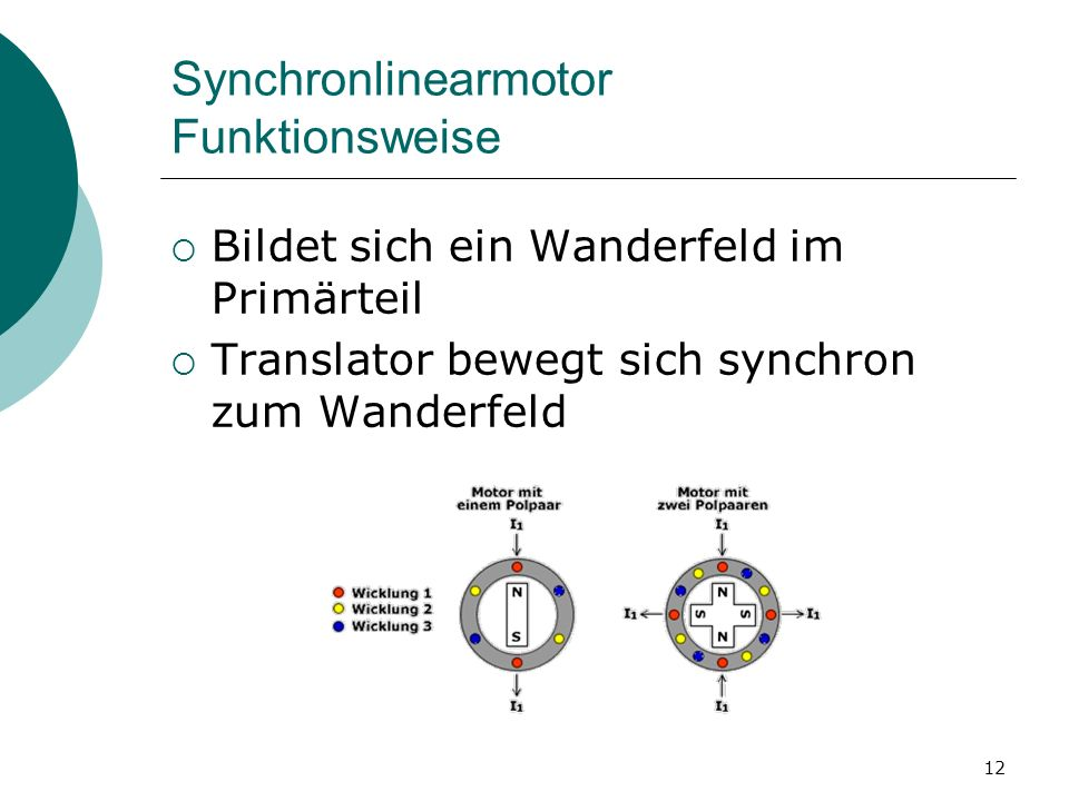 Synchronlinearmotor Funktionsweise