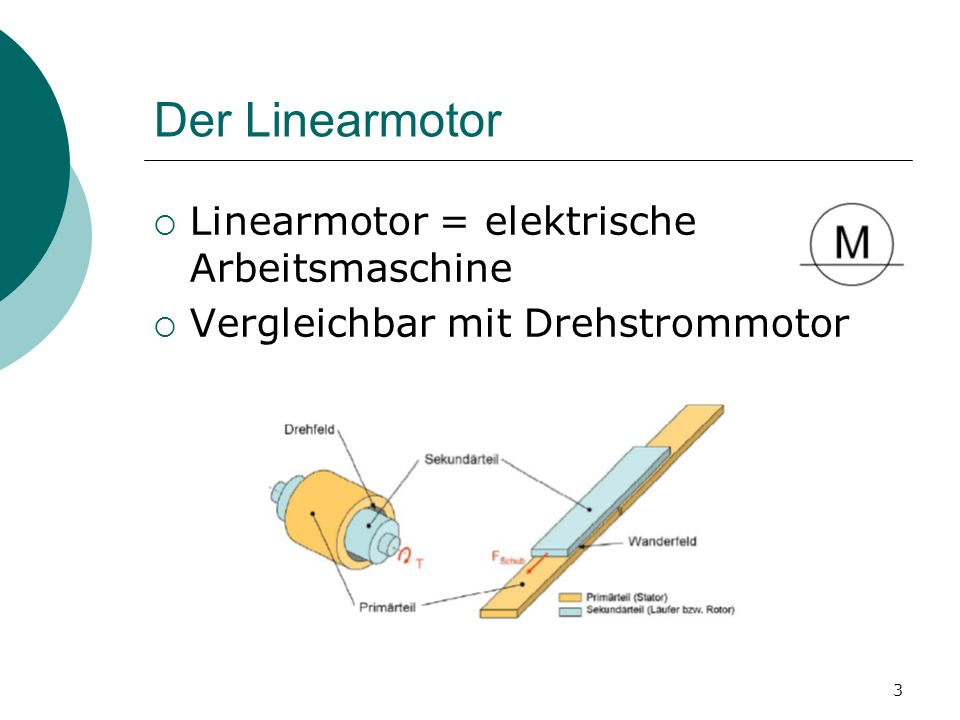 Der Linearmotor Linearmotor = elektrische Arbeitsmaschine