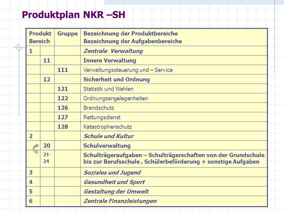 Produktplan NKR –SH Produkt Bereich Gruppe