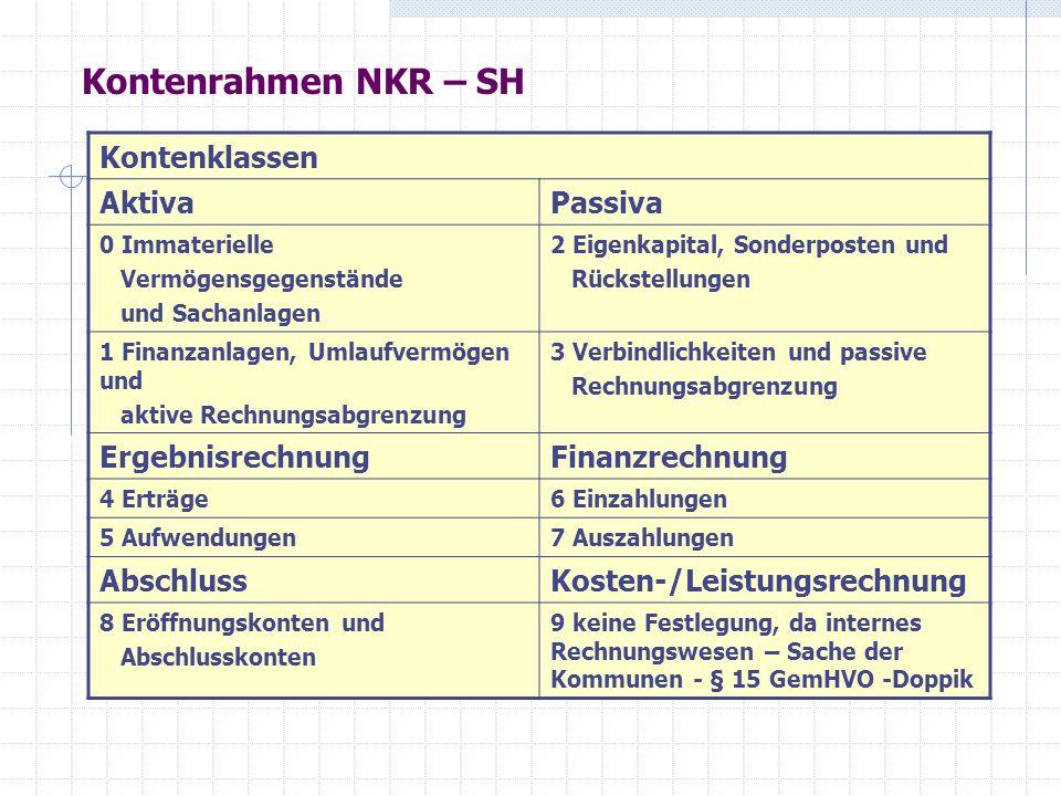 Kontenrahmen NKR – SH Kontenklassen Aktiva Passiva Ergebnisrechnung