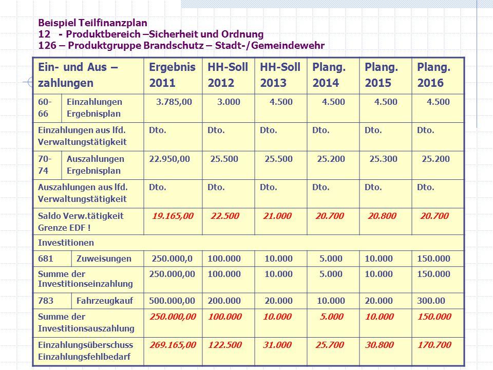 Ein- und Aus – zahlungen Ergebnis 2011 HH-Soll 2012 2013 Plang. 2014