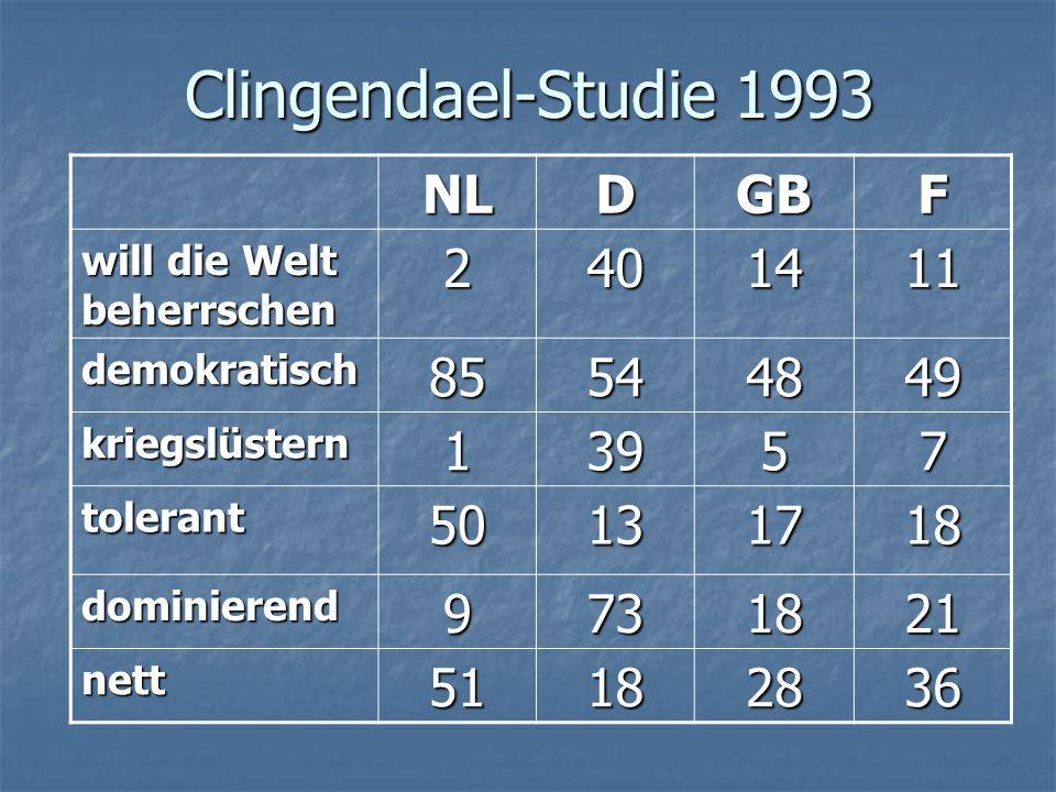 Clingendael-Studie 1993 NL D GB F 2 40 14 11 85 54 48 49 1 39 5 7 50